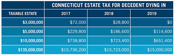 Connecticut Estate Tax for Decedent Dying